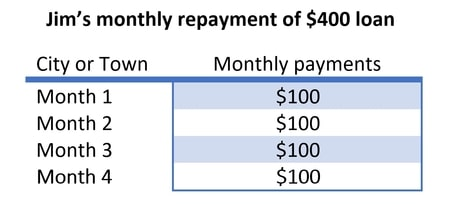 monthly repayments